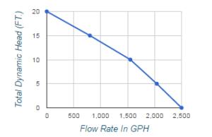 Wayne Flow Chart